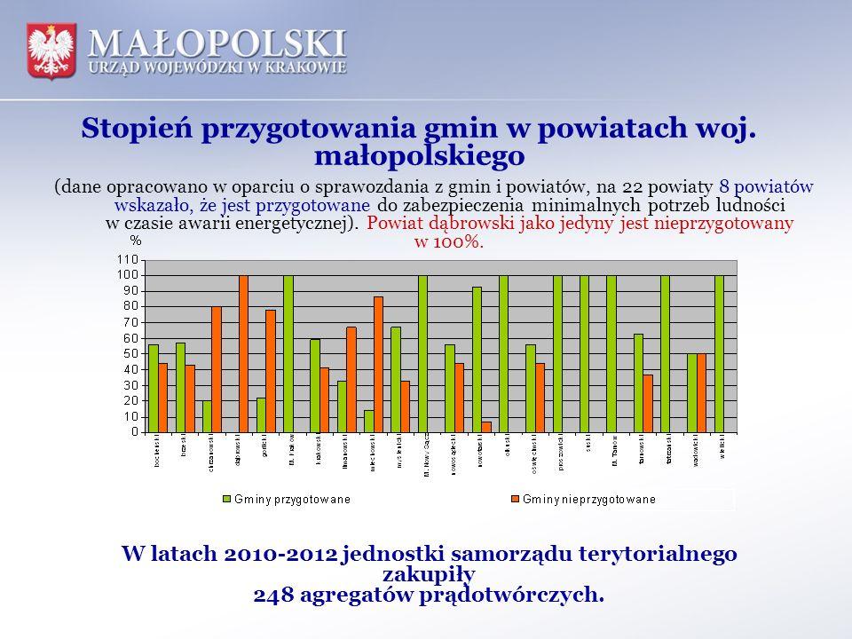 Stopień przygotowania gmin w powiatach woj. małopolskiego (dane opracowano w oparciu o sprawozdania z gmin i powiatów, na 22 powiaty 8 powiatów wskaza
