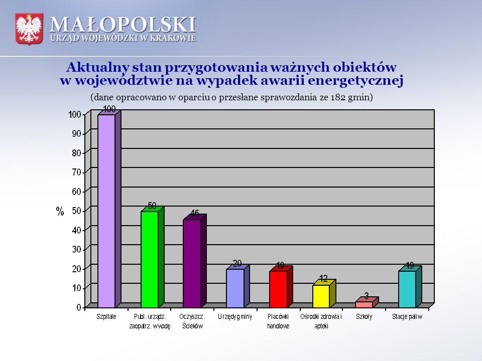 Aktualny stan przygotowania ważnych obiektów w województwie na wypadek awarii energetycznej (dane opracowano w oparciu o przesłane sprawozdania ze 182