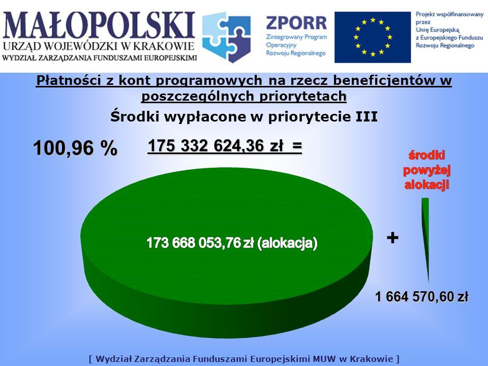 [ Wydział Zarządzania Funduszami Europejskimi MUW w Krakowie ] Płatności z kont programowych na rzecz beneficjentów w poszczególnych priorytetach Środki wypłacone w priorytecie III 175 332 624,36 zł = 100,96 % + 1 664 570,60 zł
