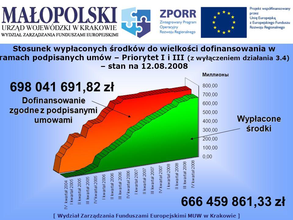 [ Wydział Zarządzania Funduszami Europejskimi MUW w Krakowie ] Stosunek wypłaconych środków do wielkości dofinansowania w ramach podpisanych umów – Priorytet I i III (z wyłączeniem działania 3.4) – stan na 12.08.2008 Dofinansowanie zgodne z podpisanymi umowami Wypłacone środki 666 459 861,33 zł 698 041 691,82 zł