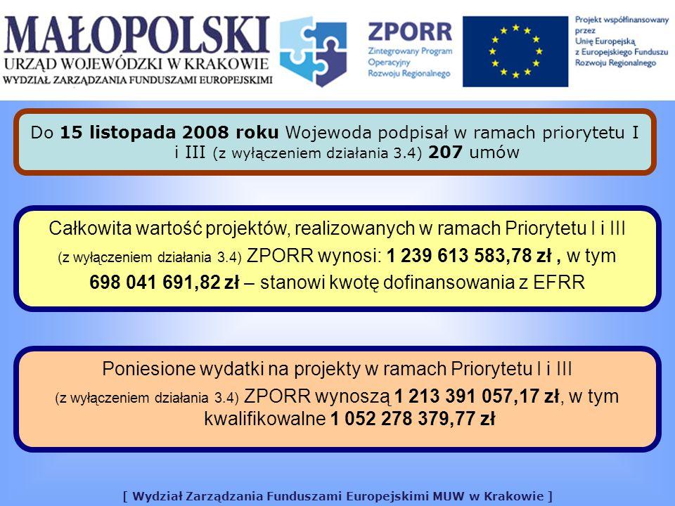 [ Wydział Zarządzania Funduszami Europejskimi MUW w Krakowie ] Całkowita wartość projektów w ramach Priorytetu I (bez działania 1.6) wynosi 693 444 072,38 zł W ramach priorytetu I zostały zawarte 64 umowy W ramach Priorytetu I (bez działania 1.6) kwota dofinansowania z EFRR wynosi 429 207 966,41 zł 103,17 % DOFINANSOWANIEALOKACJA W ramach Priorytetu I (bez działania 1.6) kwota alokacji wynosi 416 017 853,93 zł (110 % alokacji - 457 619 639,32 zł) ALOKACJA 110 %