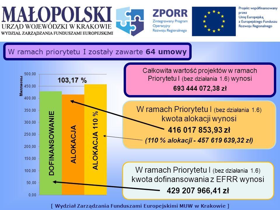 [ Wydział Zarządzania Funduszami Europejskimi MUW w Krakowie ] Całkowita wartość projektów w ramach Priorytetu III (bez działania 3.4) wynosi 291 392 822,86 zł W ramach priorytetu III zostały zawarte 143 umowy W ramach Priorytetu III (bez działania 3.4) kwota dofinansowania z EFRR wynosi 165 751 397,08 zł 102,93 % DOFINANSOWANIEALOKACJA W ramach Priorytetu III (bez działania 3.4) kwota alokacji wynosi 161 039 688,84 zł (110 % alokacji - 177 143 657,72 zł) ALOKACJA 110 %