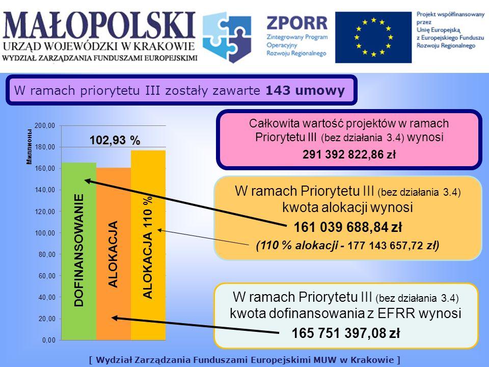 [ Wydział Zarządzania Funduszami Europejskimi MUW w Krakowie ] Całkowita wartość projektów w ramach Priorytetu III (bez działania 3.4) wynosi 291 392