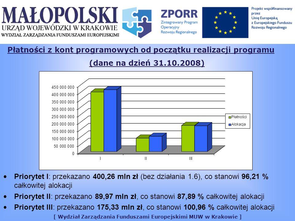 [ Wydział Zarządzania Funduszami Europejskimi MUW w Krakowie ] Płatności z kont programowych od początku realizacji programu (dane na dzień 31.10.2008) Priorytet I: przekazano 400,26 mln zł (bez działania 1.6), co stanowi 96,21 % całkowitej alokacji Priorytet II: przekazano 89,97 mln zł, co stanowi 87,89 % całkowitej alokacji Priorytet III: przekazano 175,33 mln zł, co stanowi 100,96 % całkowitej alokacji