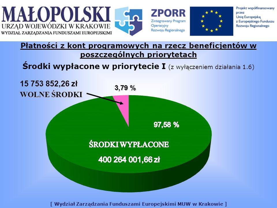 [ Wydział Zarządzania Funduszami Europejskimi MUW w Krakowie ] Płatności z kont programowych na rzecz beneficjentów w poszczególnych priorytetach Środki wypłacone w priorytecie I (z wyłączeniem działania 1.6) 15 753 852,26 zł WOLNE ŚRODKI 3,79 %