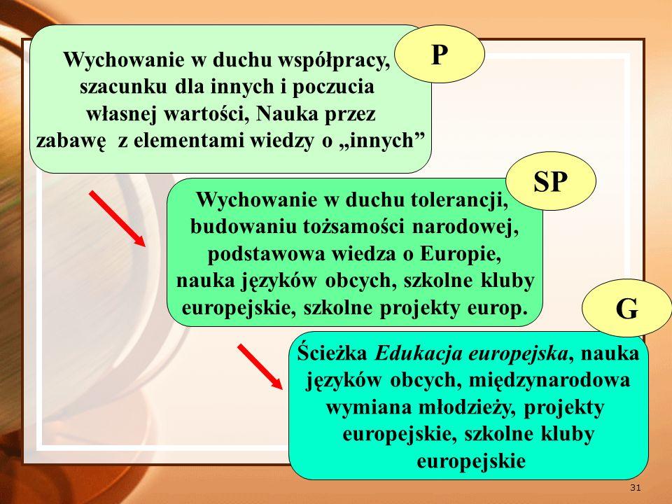 32 Ścieżka Edukacja europejska pogłębiająca wiedzę o Europie, zaawansowana nauka języków obcych, współpraca międzynarodowa młodzieży, szkolne kluby europejskie, projekty europejskie i kampanie proeuropejskie Ścieżka Edukacja europejska przygotowująca do funkcjono- wania na europejskim rynku pracy, projekty i praktyki o charakterze europejskim UCZELNIE WYŻSZE (w Polsce i UE) RYNEK PRACY (polski i europejski) LO LP T ZSZ