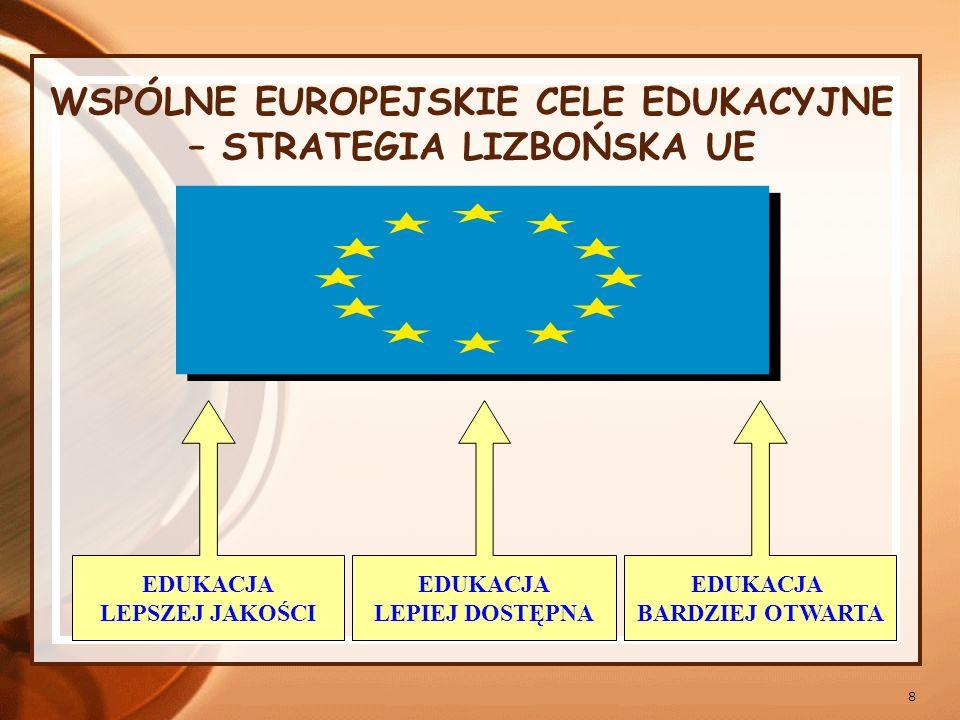 9 Priorytety w polityce oświatowej UE równość szans edukacyjnych dzieci i młodzieży z różnych środowisk, różnych narodowości, języków, wyznań, uczniów niepełnosprawnych fizycznie i umysłowo podnoszenie jakości kształcenia, poszukiwanie wzorów osobowych, solidarność, tolerancja, prawa człowieka, poczucie tożsamości europejskiej (europejski wymiar edukacji), nowy model nauczyciela, zmiana jego funkcji, zadań oraz cech osobowościowych