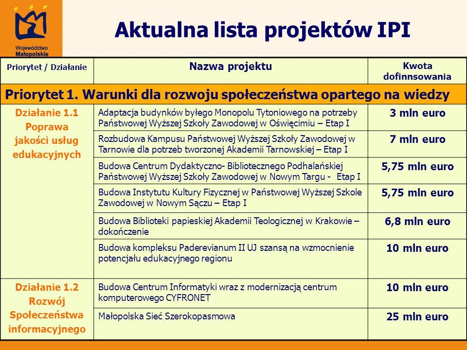 Aktualna lista projektów IPI Priorytet / Działanie Nazwa projektu Kwota dofinnsowania Priorytet 1. Warunki dla rozwoju społeczeństwa opartego na wiedz