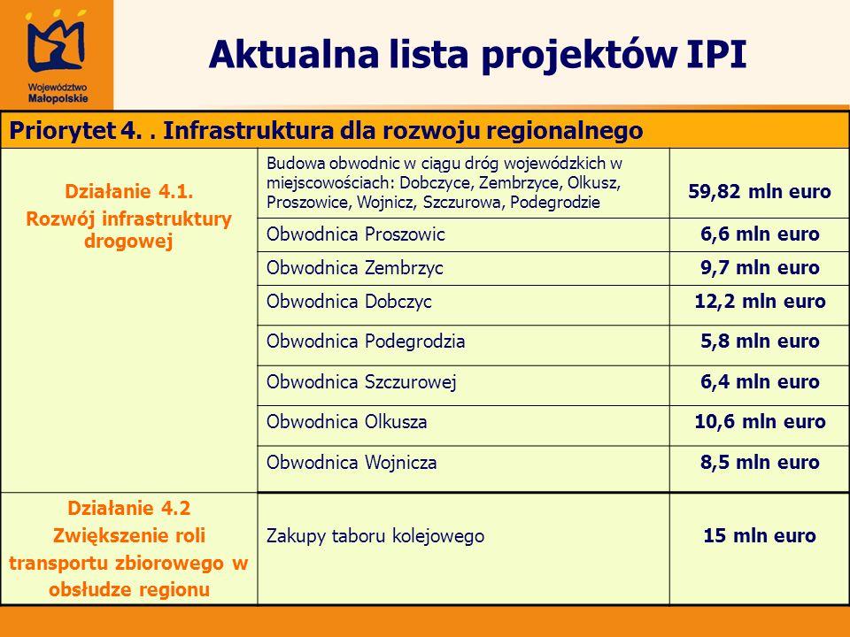 Aktualna lista projektów IPI Priorytet 4.. Infrastruktura dla rozwoju regionalnego Działanie 4.1. Rozwój infrastruktury drogowej Budowa obwodnic w cią