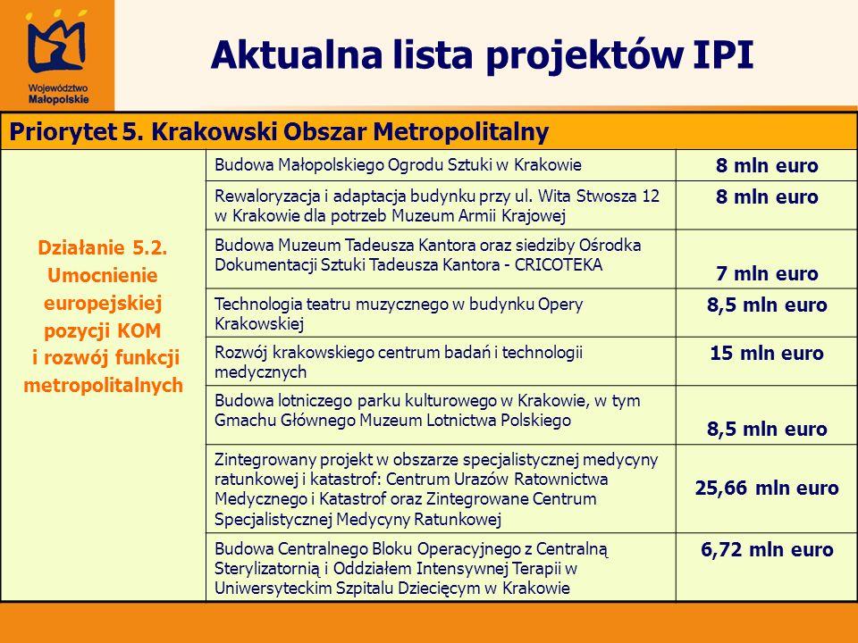 Aktualna lista projektów IPI Priorytet 5. Krakowski Obszar Metropolitalny Działanie 5.2. Umocnienie europejskiej pozycji KOM i rozwój funkcji metropol