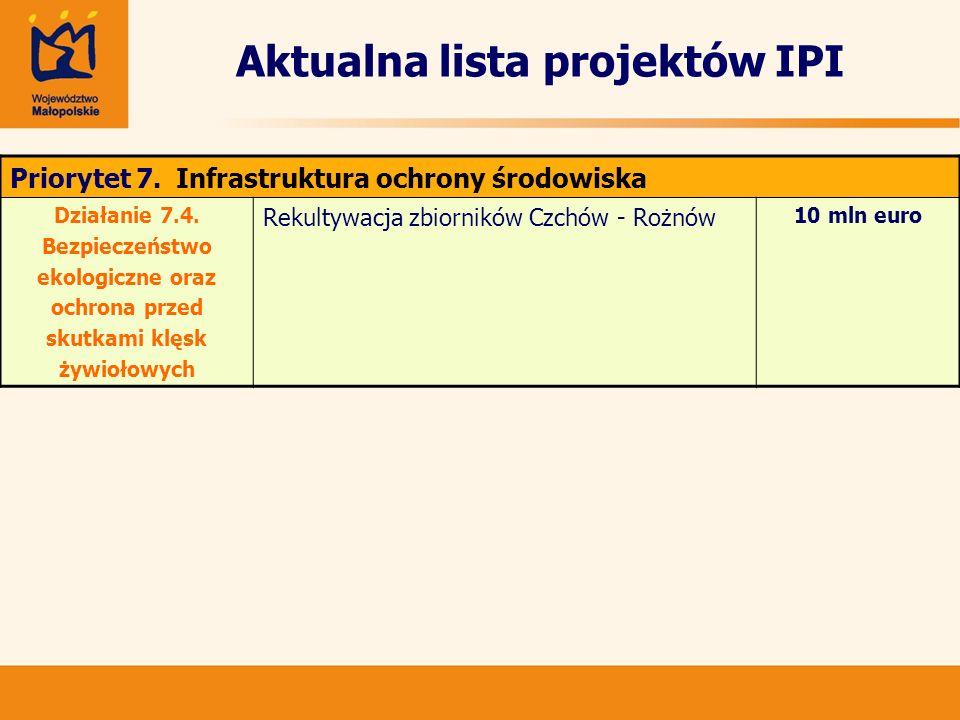 Aktualna lista projektów IPI Priorytet 7. Infrastruktura ochrony środowiska Działanie 7.4. Bezpieczeństwo ekologiczne oraz ochrona przed skutkami klęs