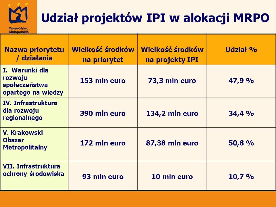 Udział projektów IPI w alokacji MRPO Nazwa priorytetu / działania Wielkość środków na priorytet Wielkość środków na projekty IPI Udział % I. Warunki d