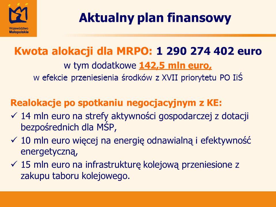 Aktualny plan finansowy WSKAŹNIKI: wydatki zgodne ze Strategią Lizbońską - 35,6%, zgodność z limitami Ministerstwa Rozwoju Regionalnego sfera produkcyjna - 35,0%, sfera społeczna - 12,3% małe projekty infrastrukturalne - 9,3% współpraca międzyregionalna - 0,78%
