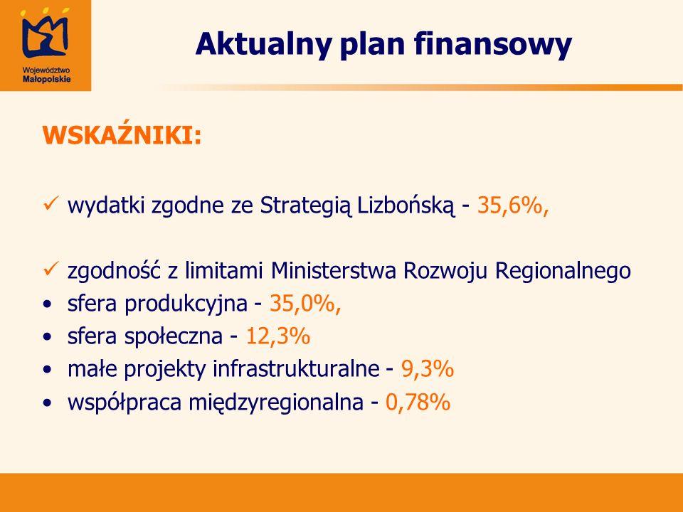 Aktualny plan finansowy WSKAŹNIKI: wydatki zgodne ze Strategią Lizbońską - 35,6%, zgodność z limitami Ministerstwa Rozwoju Regionalnego sfera produkcy