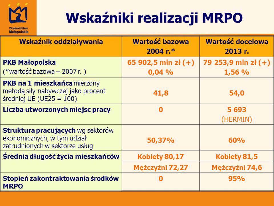 Wskaźniki realizacji MRPO Wskaźnik oddziaływaniaWartość bazowa 2004 r.* Wartość docelowa 2013 r. PKB Małopolska (*wartość bazowa – 2007 r. ) 65 902,5