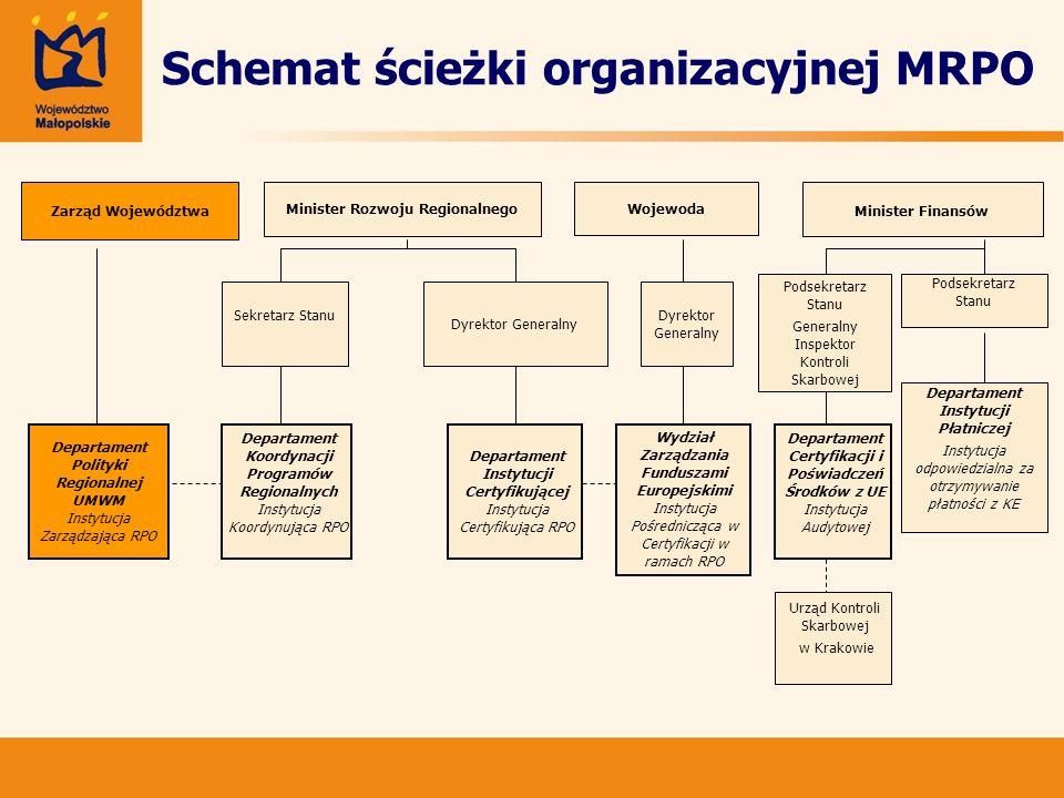 Schemat ścieżki organizacyjnej MRPO Minister Rozwoju Regionalnego Wojewoda Zarząd Województwa Minister Finansów Sekretarz Stanu Dyrektor Generalny Pod