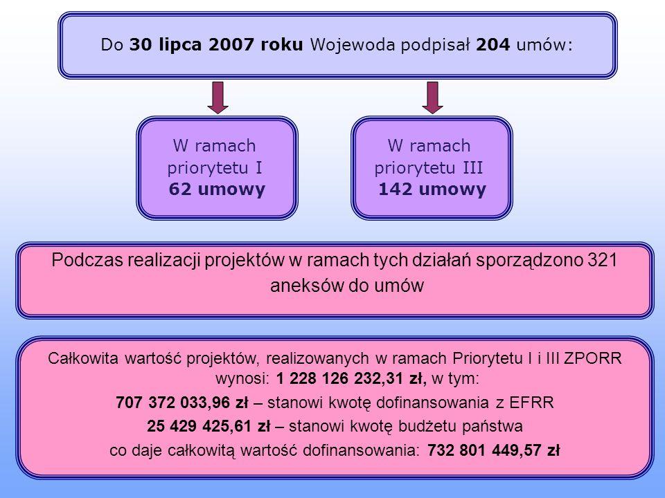Do 30 lipca 2007 roku Wojewoda podpisał 204 umów: W ramach priorytetu I 62 umowy W ramach priorytetu III 142 umowy Podczas realizacji projektów w ramach tych działań sporządzono 321 aneksów do umów Całkowita wartość projektów, realizowanych w ramach Priorytetu I i III ZPORR wynosi: 1 228 126 232,31 zł, w tym: 707 372 033,96 zł – stanowi kwotę dofinansowania z EFRR 25 429 425,61 zł – stanowi kwotę budżetu państwa co daje całkowitą wartość dofinansowania: 732 801 449,57 zł