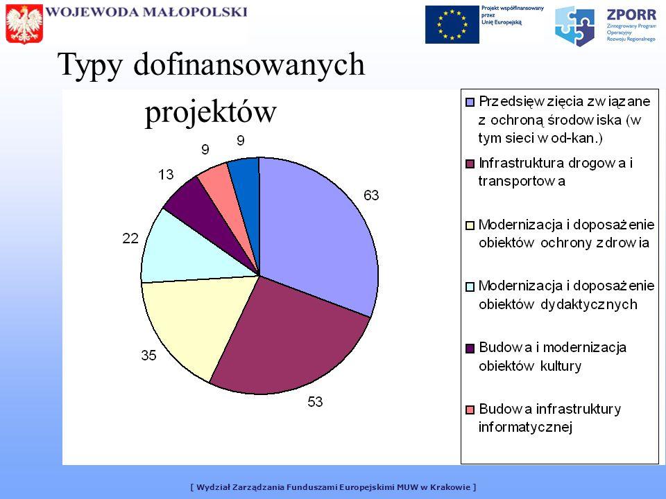 [ Wydział Zarządzania Funduszami Europejskimi MUW w Krakowie ] Typy dofinansowanych projektów