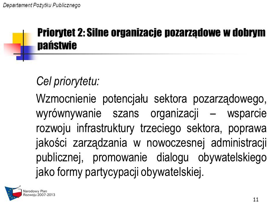 12 Działania realizowane w ramach Priorytetu 2 Działanie 2.1 Wzmocnienie potencjału sektora pozarządowego Działanie 2.2 Wyrównywanie szans organizacji – wsparcie rozwoju infrastruktury trzeciego sektora Działanie 2.3 Jakość zarządzania w nowoczesnej administracji publicznej Działanie 2.4 Promowanie dialogu obywatelskiego jako formy partycypacji obywatelskiej Departament Pożytku Publicznego