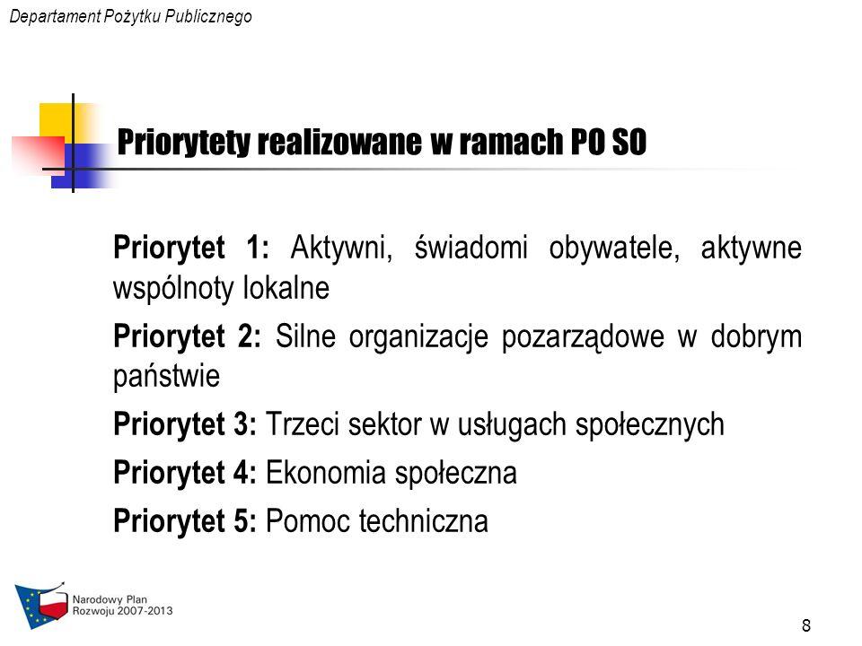 8 Priorytety realizowane w ramach PO SO Priorytet 1: Aktywni, świadomi obywatele, aktywne wspólnoty lokalne Priorytet 2: Silne organizacje pozarządowe w dobrym państwie Priorytet 3: Trzeci sektor w usługach społecznych Priorytet 4: Ekonomia społeczna Priorytet 5: Pomoc techniczna Departament Pożytku Publicznego