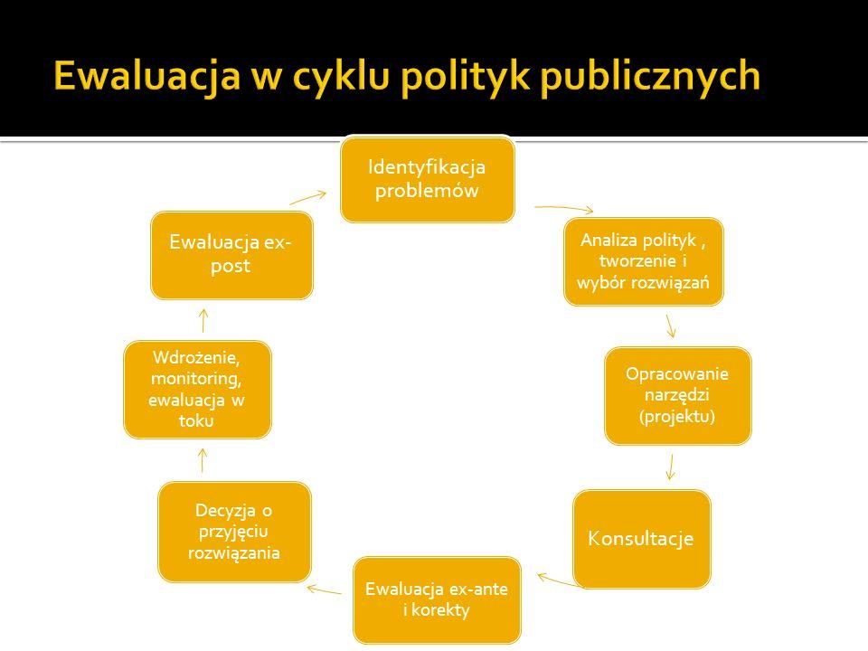 Identyfikacja problemów Analiza polityk, tworzenie i wybór rozwiązań Opracowanie narzędzi (projektu) Konsultacje Ewaluacja ex-ante i korekty Decyzja o