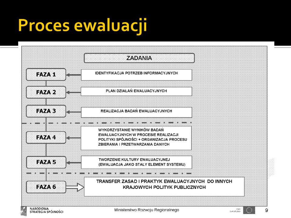 Obowiązkowa ewaluacja programów finansowanych ze środków europejskich: artykuł 47 pkt 3 Rozporządzenia Rady nr 1083/2006 Ocena ex post programów przeprowadzana przez KE we współpracy z państwami członkowskimi i IZ Obowiązkowa ewaluacja ex ante każdego PO W zależności od potrzeb prowadzone są ewaluacje on going