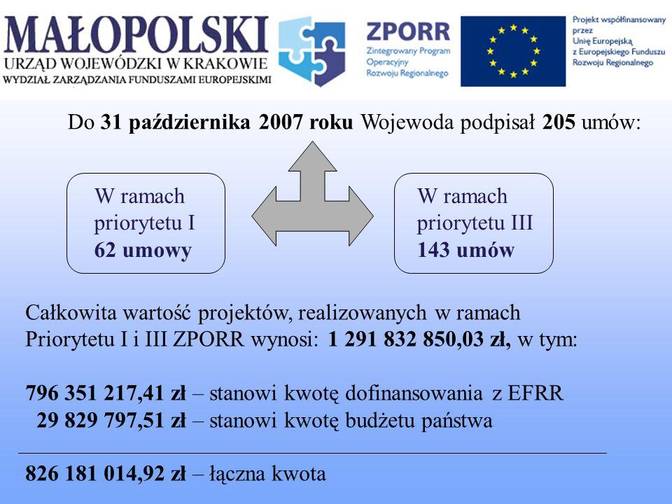 Całkowita wartość projektów, realizowanych w ramach Priorytetu I i III ZPORR wynosi: 1 291 832 850,03 zł, w tym: 796 351 217,41 zł – stanowi kwotę dof