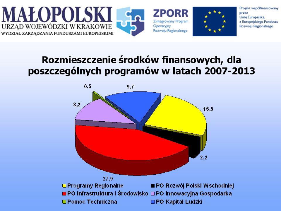 Rozmieszczenie środków finansowych, dla poszczególnych programów w latach 2007-2013