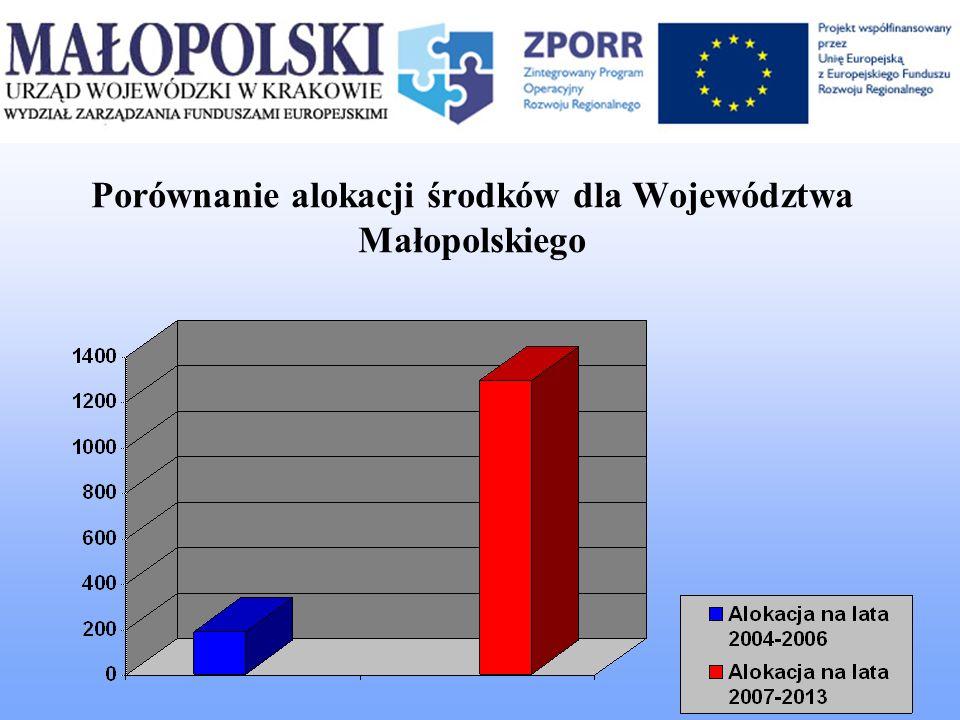 Porównanie alokacji środków dla Województwa Małopolskiego
