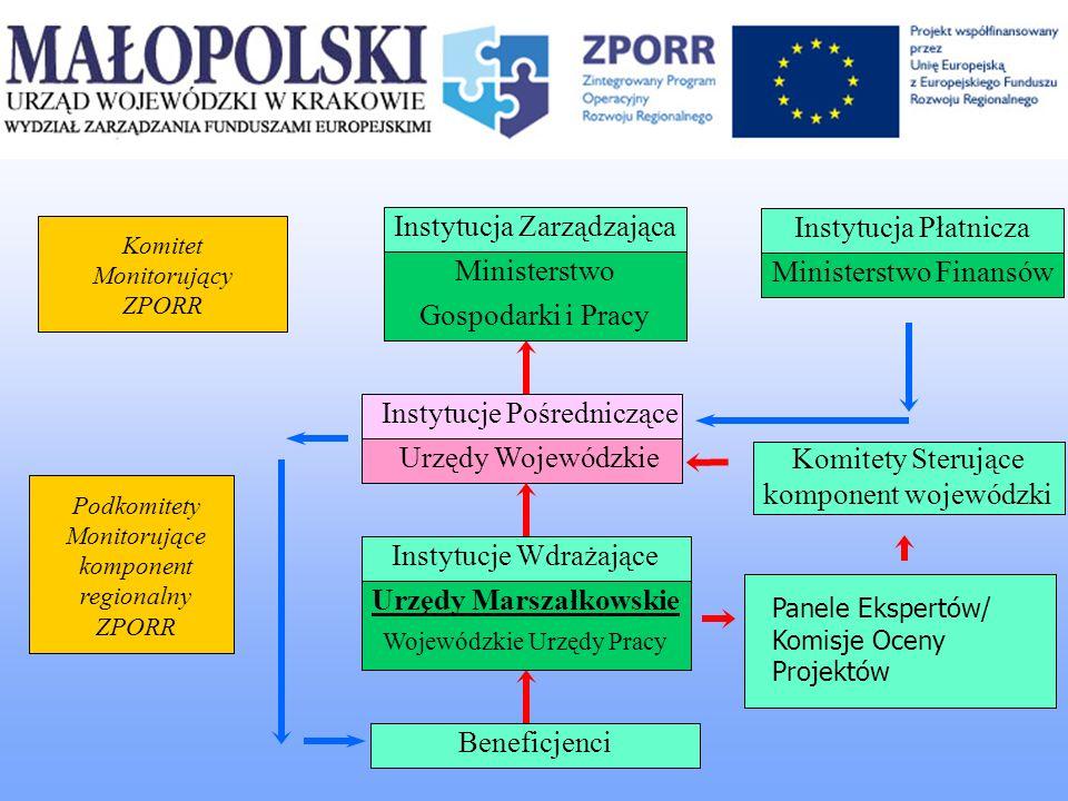 Instytucja Pośrednicząca w Województwie Małopolskim Instytucja Pośrednicząca : jest odpowiedzialna za stworzenie i wdrożenie systemu zarządzania i kontroli gwarantującego prawidłowość wdrażania projektów oraz wykonywanych operacji finansowych w ramach ZPORR