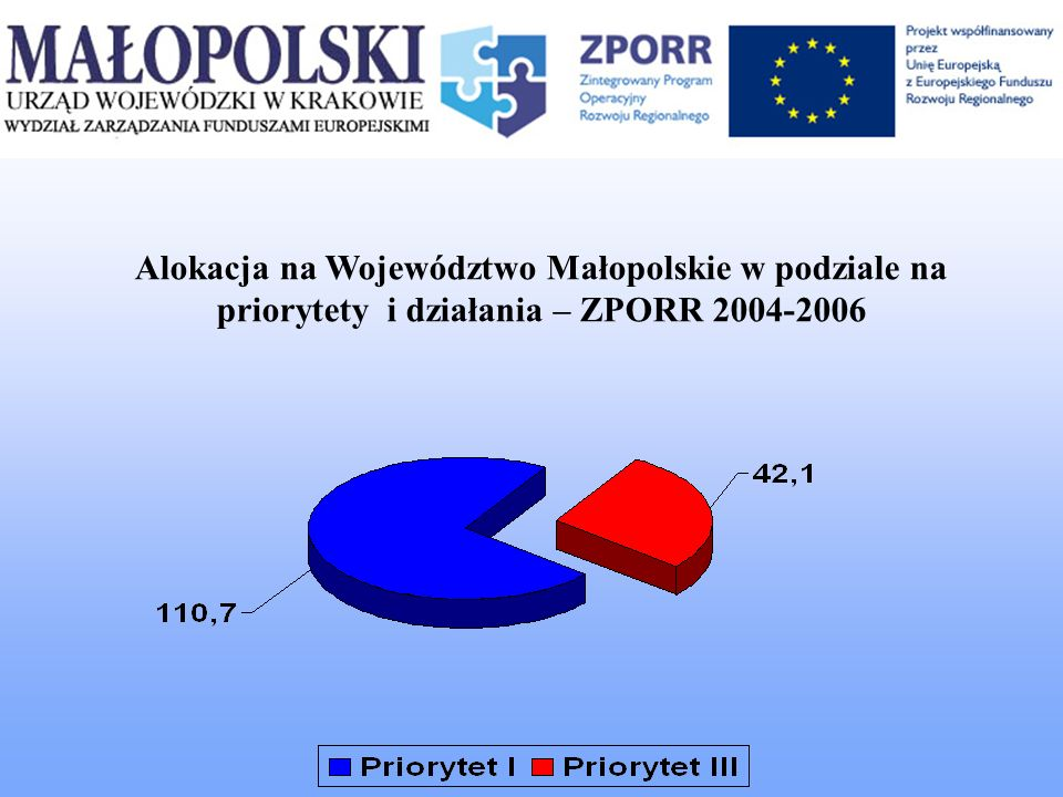 Całkowita wartość projektów, realizowanych w ramach Priorytetu I i III ZPORR wynosi: 1 291 832 850,03 zł, w tym: 796 351 217,41 zł – stanowi kwotę dofinansowania z EFRR 29 829 797,51 zł – stanowi kwotę budżetu państwa 826 181 014,92 zł – łączna kwota Do 31 października 2007 roku Wojewoda podpisał 205 umów: W ramach priorytetu I 62 umowy W ramach priorytetu III 143 umów