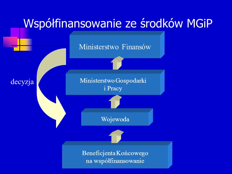 Współfinansowanie ze środków MGiP Beneficjenta Końcowego na współfinansowanie Wojewoda Ministerstwo Gospodarki i Pracy Ministerstwo Finansów decyzja