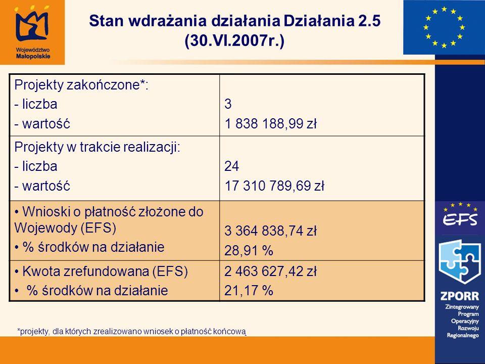 Stan wdrażania działania Działania 2.5 (30.VI.2007r.) Projekty zakończone*: - liczba - wartość 3 1 838 188,99 zł Projekty w trakcie realizacji: - liczba - wartość 24 17 310 789,69 zł Wnioski o płatność złożone do Wojewody (EFS) % środków na działanie 3 364 838,74 zł 28,91 % Kwota zrefundowana (EFS) % środków na działanie 2 463 627,42 zł 21,17 % *projekty, dla których zrealizowano wniosek o płatność końcową