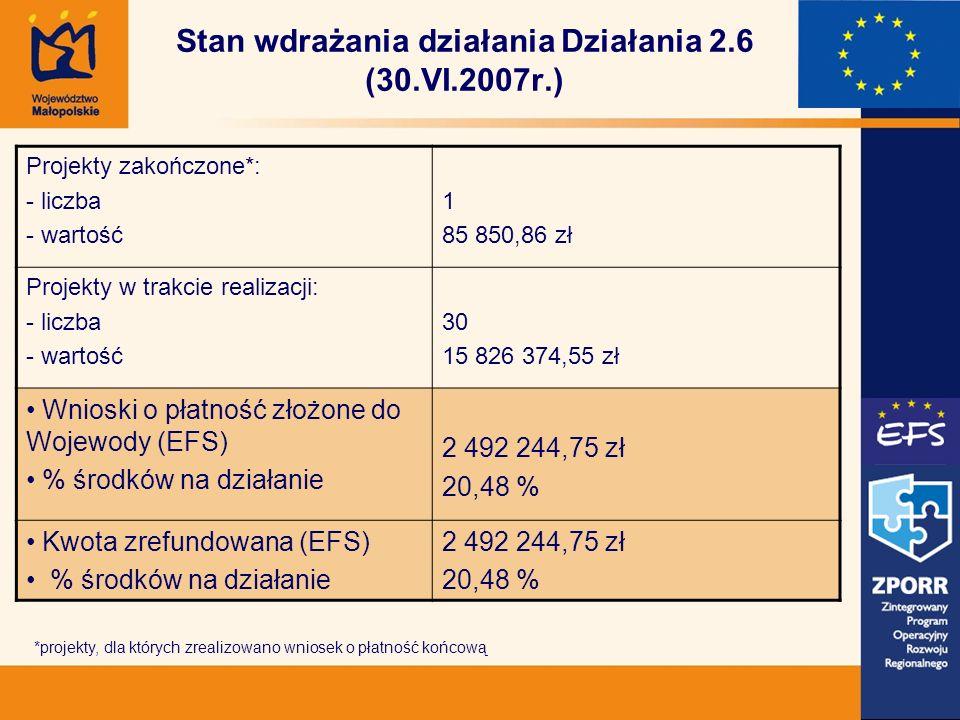 Stan wdrażania działania Działania 2.6 (30.VI.2007r.) Projekty zakończone*: - liczba - wartość 1 85 850,86 zł Projekty w trakcie realizacji: - liczba - wartość 30 15 826 374,55 zł Wnioski o płatność złożone do Wojewody (EFS) % środków na działanie 2 492 244,75 zł 20,48 % Kwota zrefundowana (EFS) % środków na działanie 2 492 244,75 zł 20,48 % *projekty, dla których zrealizowano wniosek o płatność końcową