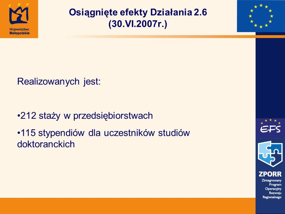 Osiągnięte efekty Działania 2.6 (30.VI.2007r.) Realizowanych jest: 212 staży w przedsiębiorstwach 115 stypendiów dla uczestników studiów doktoranckich