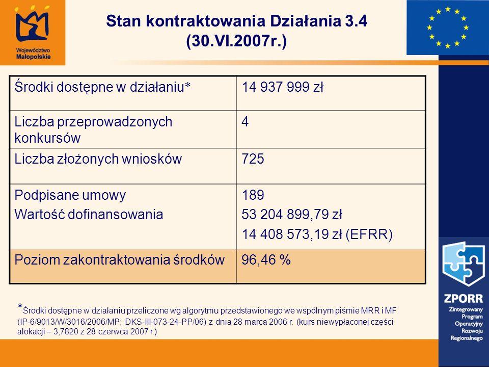 Stan kontraktowania Działania 3.4 (30.VI.2007r.) Środki dostępne w działaniu * 14 937 999 zł Liczba przeprowadzonych konkursów 4 Liczba złożonych wniosków725 Podpisane umowy Wartość dofinansowania 189 53 204 899,79 zł 14 408 573,19 zł (EFRR) Poziom zakontraktowania środków96,46 % * Środki dostępne w działaniu przeliczone wg algorytmu przedstawionego we wspólnym piśmie MRR i MF (IP-6/9013/W/3016/2006/MP; DKS-III-073-24-PP/06) z dnia 28 marca 2006 r.