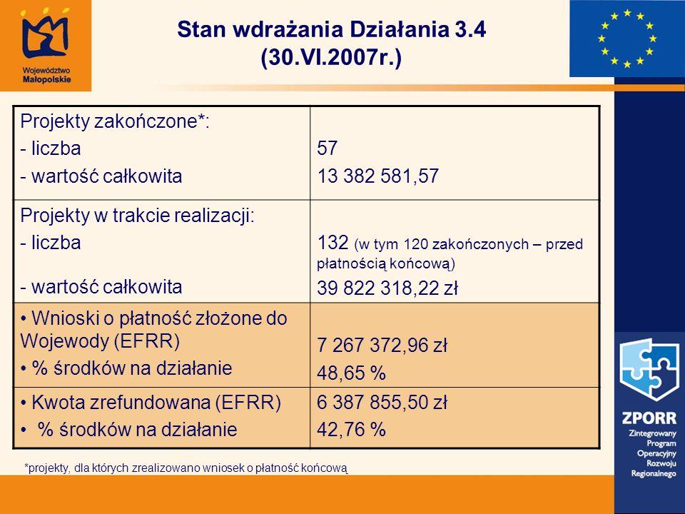 Stan wdrażania Działania 3.4 (30.VI.2007r.) Projekty zakończone*: - liczba - wartość całkowita 57 13 382 581,57 Projekty w trakcie realizacji: - liczba - wartość całkowita 132 (w tym 120 zakończonych – przed płatnością końcową) 39 822 318,22 zł Wnioski o płatność złożone do Wojewody (EFRR) % środków na działanie 7 267 372,96 zł 48,65 % Kwota zrefundowana (EFRR) % środków na działanie 6 387 855,50 zł 42,76 % *projekty, dla których zrealizowano wniosek o płatność końcową