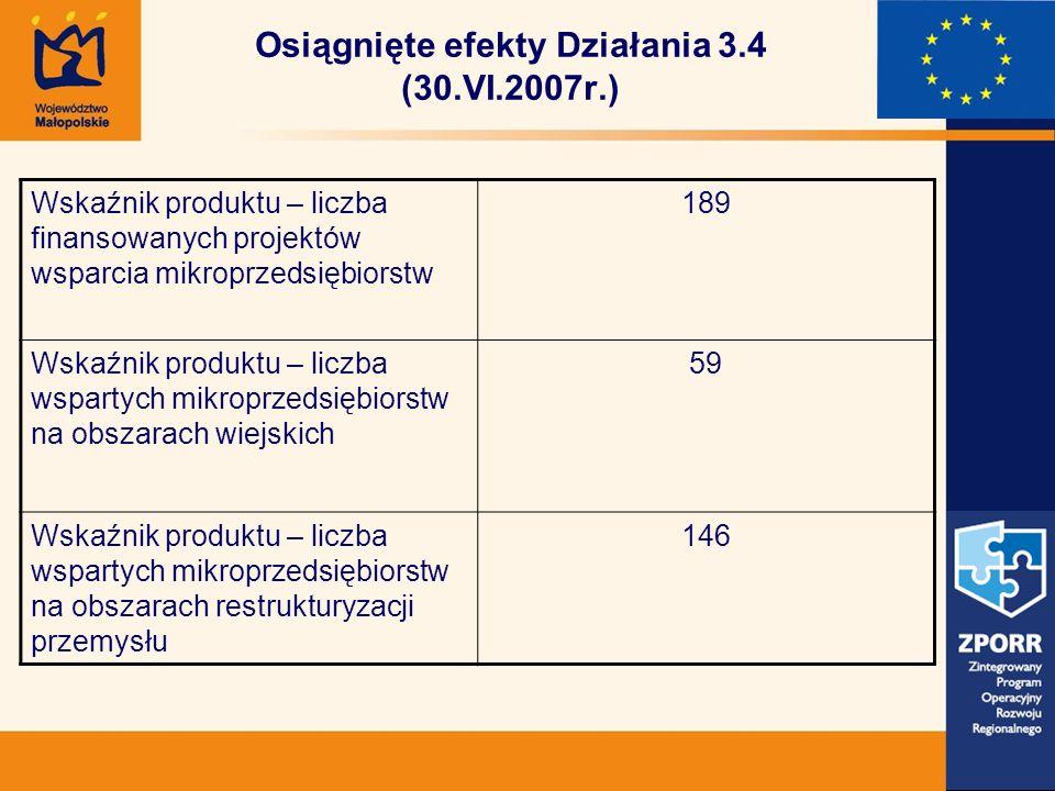 Osiągnięte efekty Działania 3.4 (30.VI.2007r.) Wskaźnik produktu – liczba finansowanych projektów wsparcia mikroprzedsiębiorstw 189 Wskaźnik produktu – liczba wspartych mikroprzedsiębiorstw na obszarach wiejskich 59 Wskaźnik produktu – liczba wspartych mikroprzedsiębiorstw na obszarach restrukturyzacji przemysłu 146