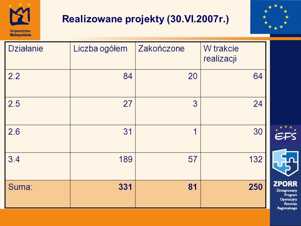 Realizowane projekty (30.VI.2007r.) DziałanieLiczba ogółemZakończoneW trakcie realizacji 2.2842064 2.527324 2.631130 3.418957132 Suma:33181250