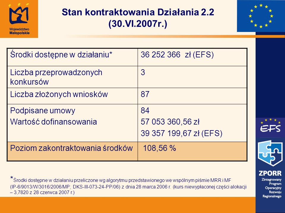 Stan kontraktowania Działania 2.2 (30.VI.2007r.) Środki dostępne w działaniu*36 252 366 zł (EFS) Liczba przeprowadzonych konkursów 3 Liczba złożonych wniosków87 Podpisane umowy Wartość dofinansowania 84 57 053 360,56 zł 39 357 199,67 zł (EFS) Poziom zakontraktowania środków 108,56 % * Środki dostępne w działaniu przeliczone wg algorytmu przedstawionego we wspólnym piśmie MRR i MF (IP-6/9013/W/3016/2006/MP; DKS-III-073-24-PP/06) z dnia 28 marca 2006 r.