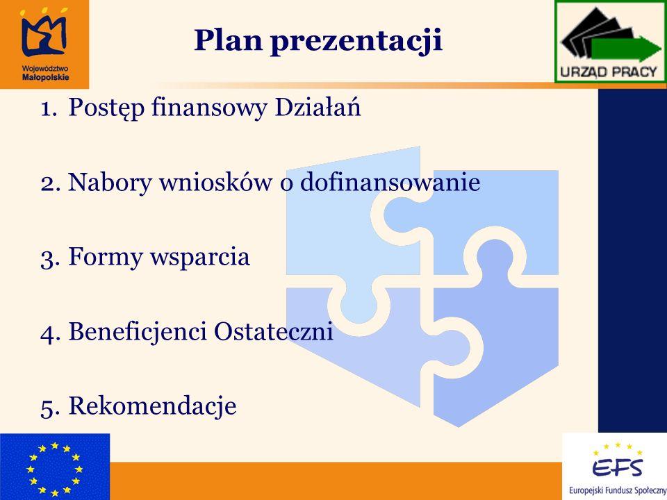 2 Plan prezentacji 1.Postęp finansowy Działań 2.Nabory wniosków o dofinansowanie 3.Formy wsparcia 4.Beneficjenci Ostateczni 5.Rekomendacje