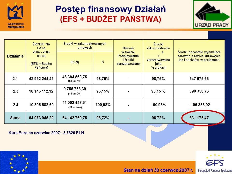 3 Postęp finansowy Działań (EFS + BUDŻET PAŃSTWA) Kurs Euro na czerwiec 2007: 3,7820 PLN Działanie ŚRODKI NA LATA 2004 - 2006 (PLN) (EFS + Budżet Państwa) Środki w zakontraktowanych umowach Umowy w trakcie Podpisywania i środki zarezerwowane Środki zakontraktowan e + zarezerwowane jako % alokacji Środki pozostałe wynikające zarówno z różnic kursowych jak i aneksów w projektach (PLN)% 2.143 932 244,41 43 384 568,75 (84 umów) 98,75%- 547 675,66 2.310 146 112,12 9 755 753,39 (16 umów) 96,15%- 390 358,73 2.410 895 588,69 11 002 447,61 (22 umów) 100,98%- - 106 858,92 Suma64 973 945,2264 142 769,7598,72%- 831 175,47 Stan na dzień 30 czerwca 2007 r.