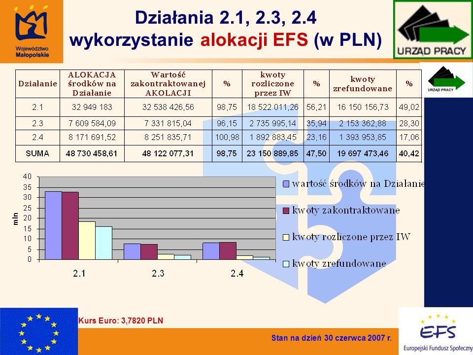 4 Działania 2.1, 2.3, 2.4 wykorzystanie alokacji EFS (w PLN) Stan na dzień 30 czerwca 2007 r. Kurs Euro: 3,7820 PLN
