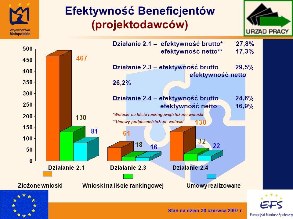 5 Efektywność Beneficjentów (projektodawców) Działanie 2.1 – efektywność brutto* 27,8% efektywność netto** 17,3% Działanie 2.3 – efektywność brutto 29,5% efektywność netto 26,2% Działanie 2.4 – efektywność brutto 24,6% efektywność netto 16,9% *Wnioski na liście rankingowej/złożone wnioski **Umowy podpisane/złożone wnioski Umowy realizowaneWnioski na liście rankingowejZłożone wnioski Stan na dzień 30 czerwca 2007 r.