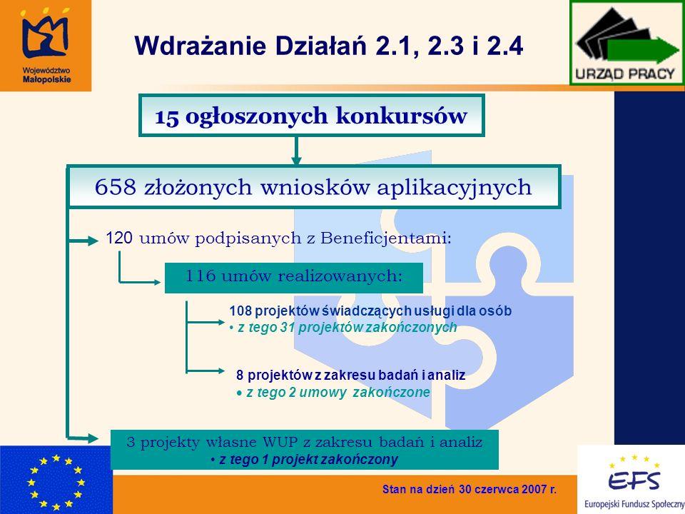 6 Wdrażanie Działań 2.1, 2.3 i 2.4 Stan na dzień 30 czerwca 2007 r. 15 ogłoszonych konkursów 658 złożonych wniosków aplikacyjnych 116 umów realizowany