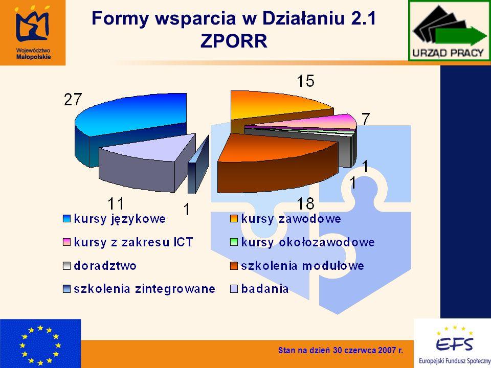 7 Formy wsparcia w Działaniu 2.1 ZPORR Stan na dzień 30 czerwca 2007 r.