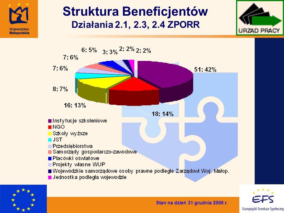 8 Struktura Beneficjentów Działania 2.1, 2.3, 2.4 ZPORR Stan na dzień 31 grudnia 2006 r.