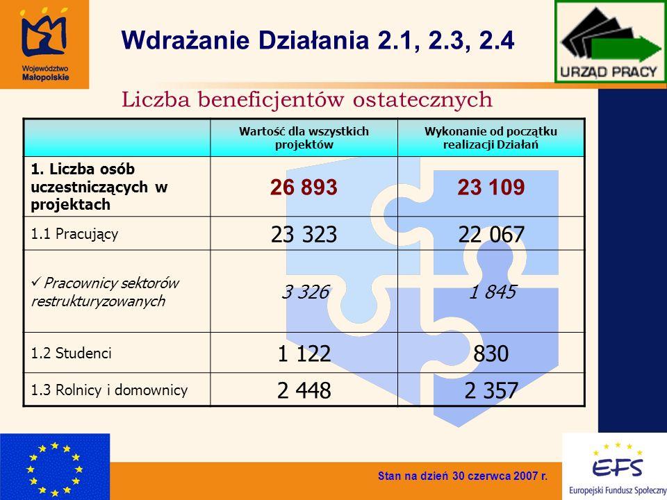 9 Liczba beneficjentów ostatecznych Wdrażanie Działania 2.1, 2.3, 2.4 Stan na dzień 30 czerwca 2007 r. Wartość dla wszystkich projektów Wykonanie od p
