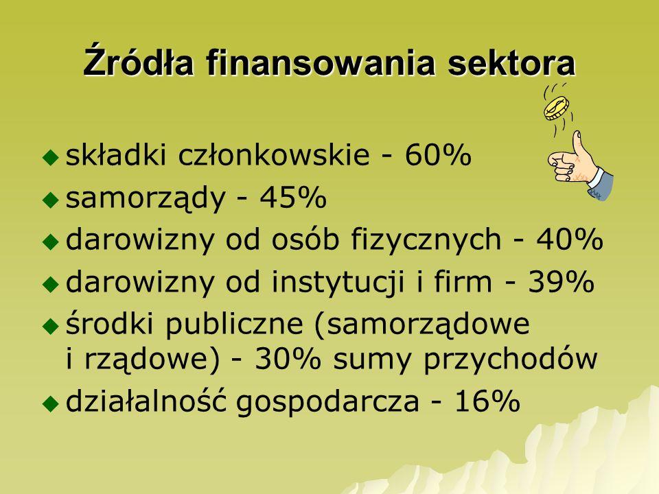 Źródła finansowania sektora składki członkowskie - 60% samorządy - 45% darowizny od osób fizycznych - 40% darowizny od instytucji i firm - 39% środki