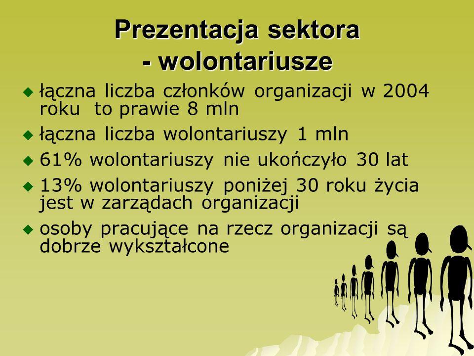 Prezentacja sektora - wolontariusze łączna liczba członków organizacji w 2004 roku to prawie 8 mln łączna liczba wolontariuszy 1 mln 61% wolontariuszy